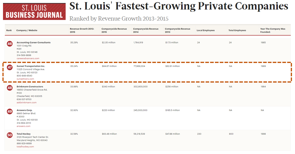 2016 STL FastestGrowing News Screenshot